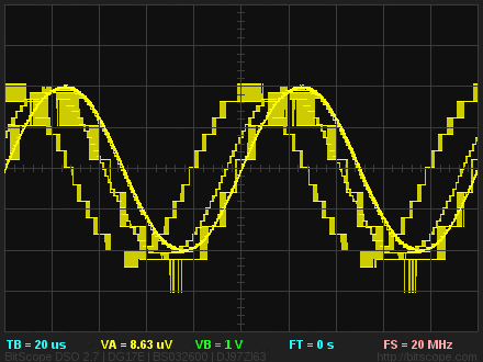 BitScope Raspberry Pi Automated Waveform Analyzer.