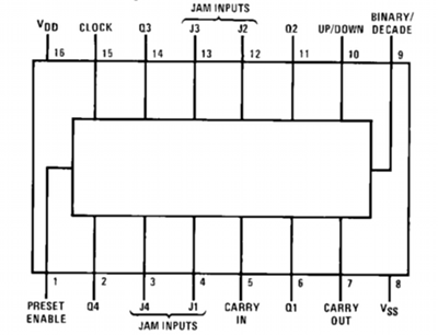 4 bit up down counter explained rh bitscope com 4 bit binary counter logic diagram 4 bit synchronous counter logic diagram