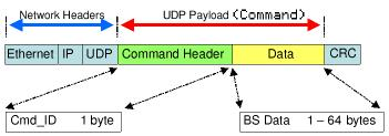Network BitScope Command Packet Format.