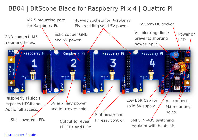 BitScope Blade 04, Quattro Pi, Power & Mounting for four Raspberry Pi (Raspberry Pi not included).