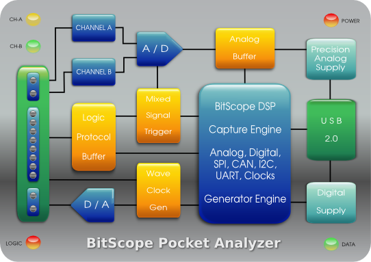 BitScope BS10 | Block Diagram