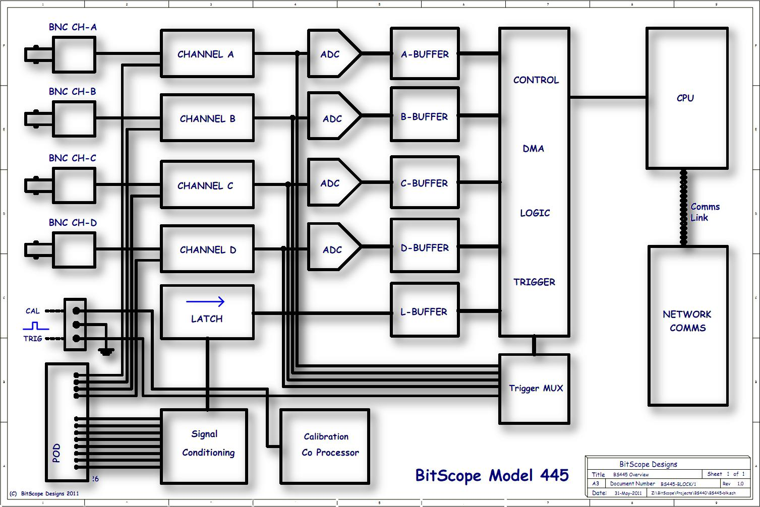 Bitscope Model 445 12 Channel Pc Oscilloscope Network Connected Logic Analyzer Diagram Bs445 Block